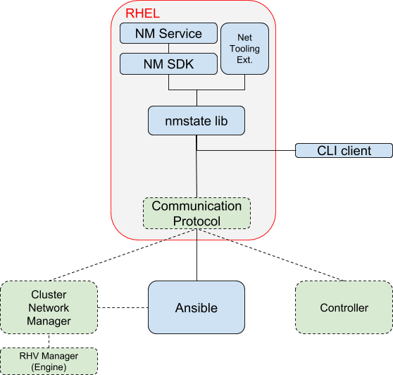 Solution Stack Diagram